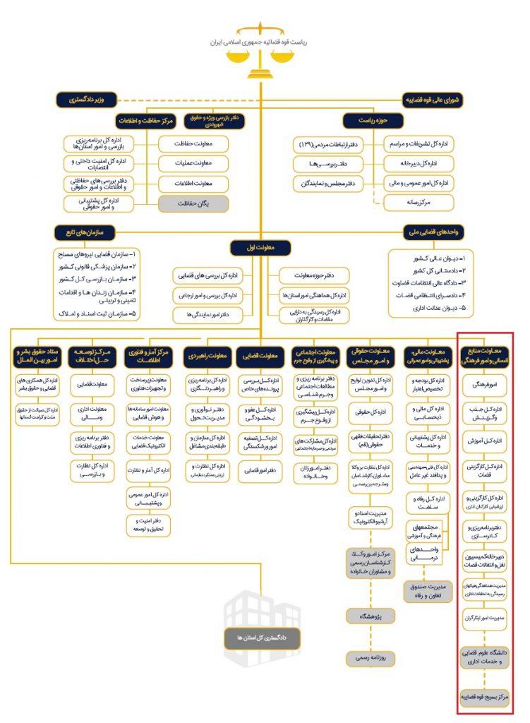 ساختار قوه قضاییه